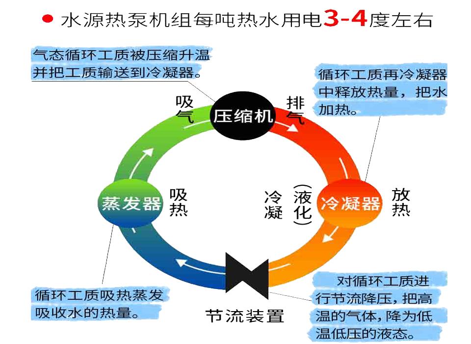 水源熱泵原理圖.png